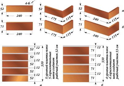 Размеры групп плиток