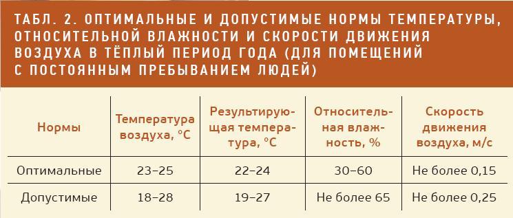 оптимальные и допустимые нормы температуры в теплое время года