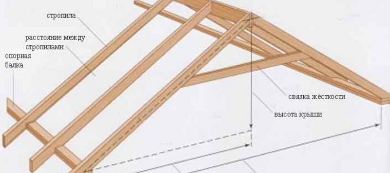 Схема расположения элементов у классической двухскатной крыши