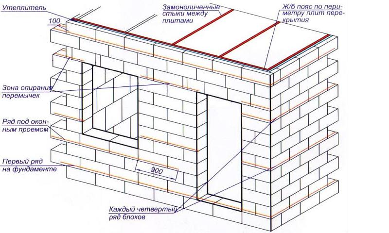 Пример раскладки несущей стены в малоэтажном строительстве