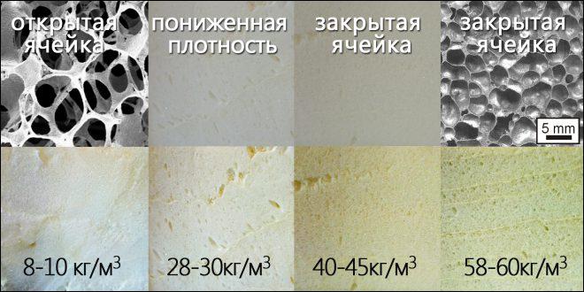 Плотность различных видов пенополиуретана