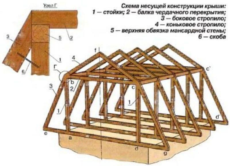 Схема расположения несущих элементов в ломанной мансардной крыше