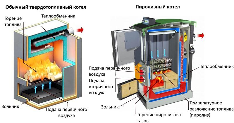 Сравнение конструкции котлов
