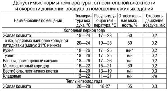 допустимые нормы температуры в жилых зданиях