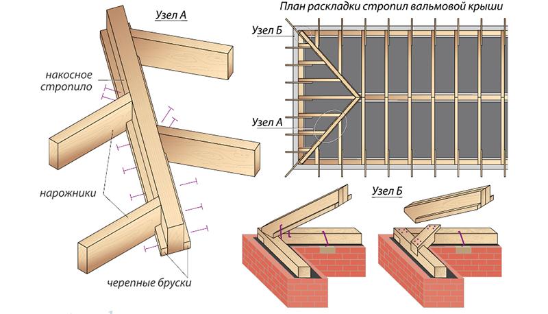 Диагональные стропила вальмовых крыш