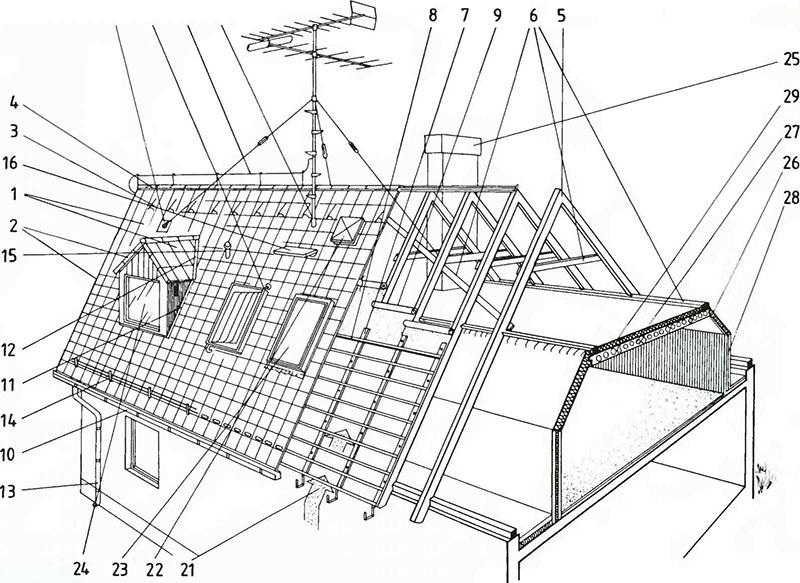Элементы конструкции кровли и многощипцовой крыши