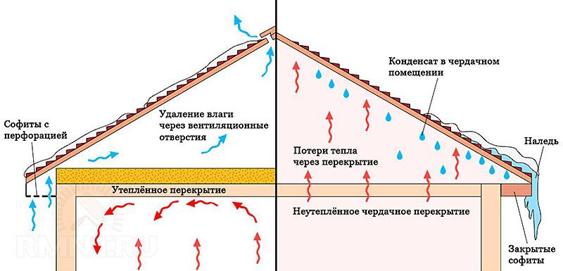 Защита многощипцовой крыши от конденсата и от тепловых потерь