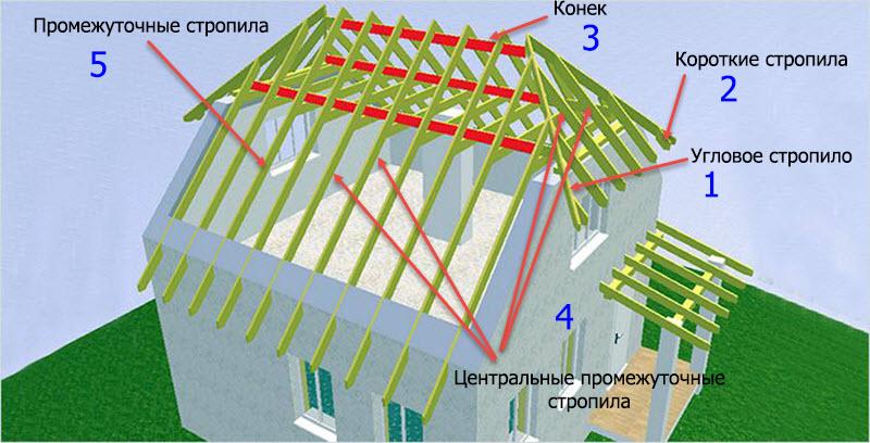 Традиционная крыша по вальмовой схеме