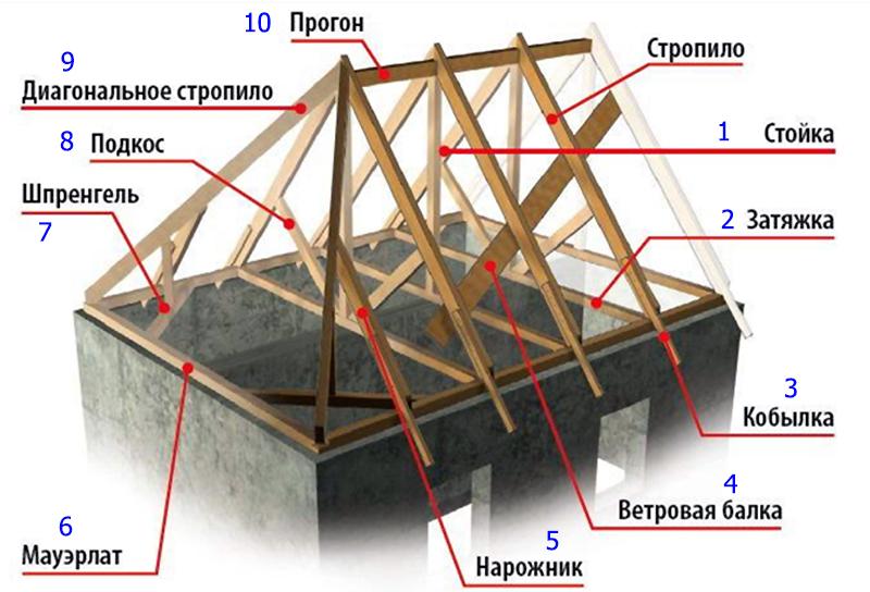 Основные и дополнительные элементы конструкции