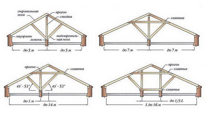 Эскиз проекта вальмовой крыши