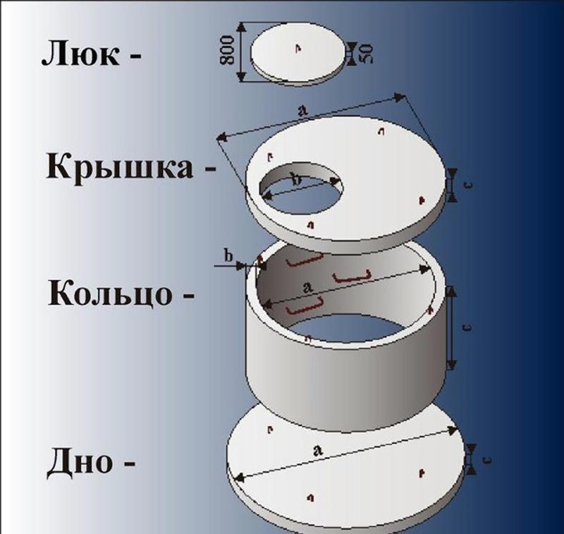 Маркировка и разновидности бетонных колец