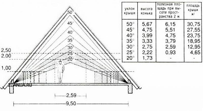 Соотношение размеров и угла наклона