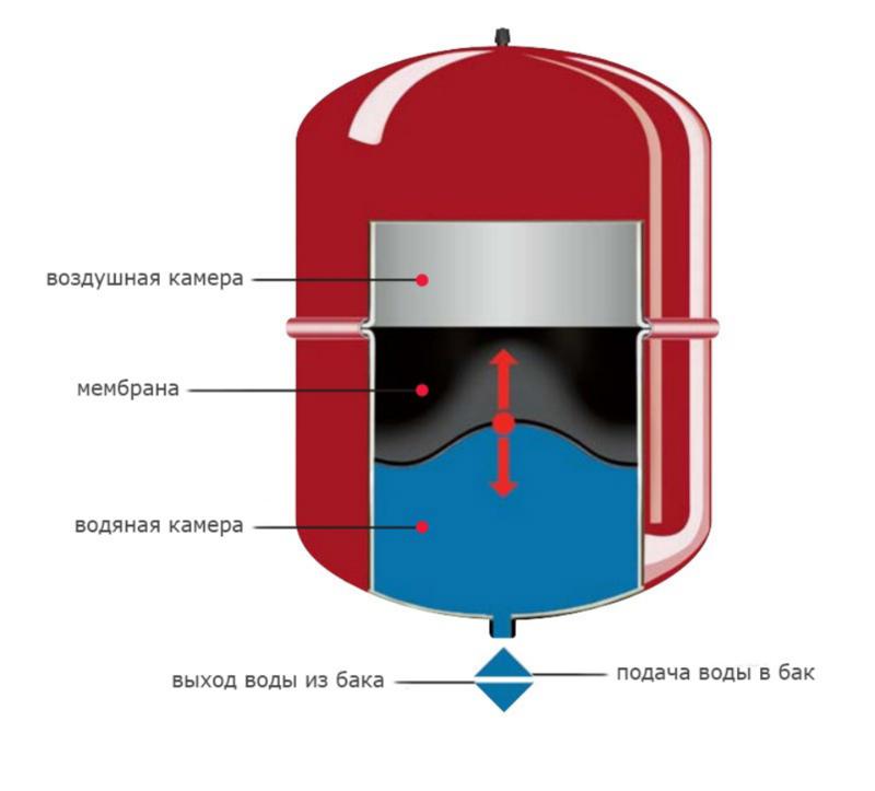 Конструкция бака-расширителя в закрытой системе отопления