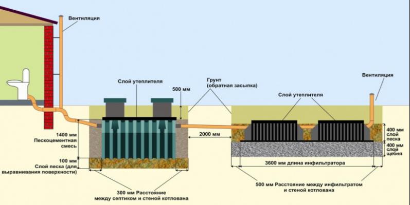 Очистительные установки стоковых вод