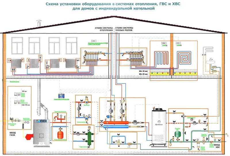 схема установки оборудования в системах отопления, ГВС и ХВС для домов с индивидуальной котельной