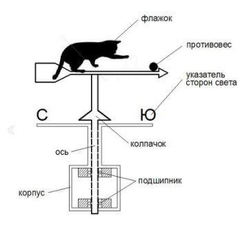 Схема, стандартный флюгер