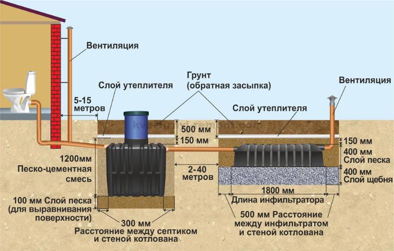 Принцип работы канализационной системы частного дома
