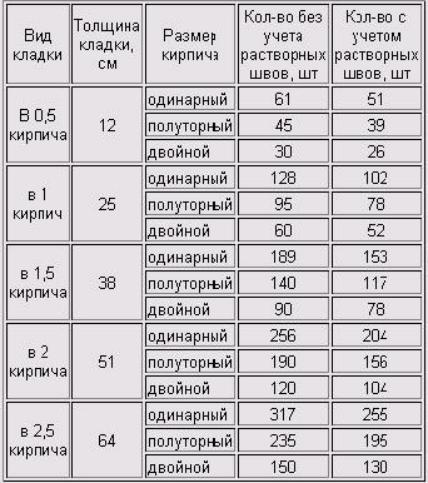 Количество кирпичей на 1 кв. м стены при различных параметрах ограждающих конструкций
