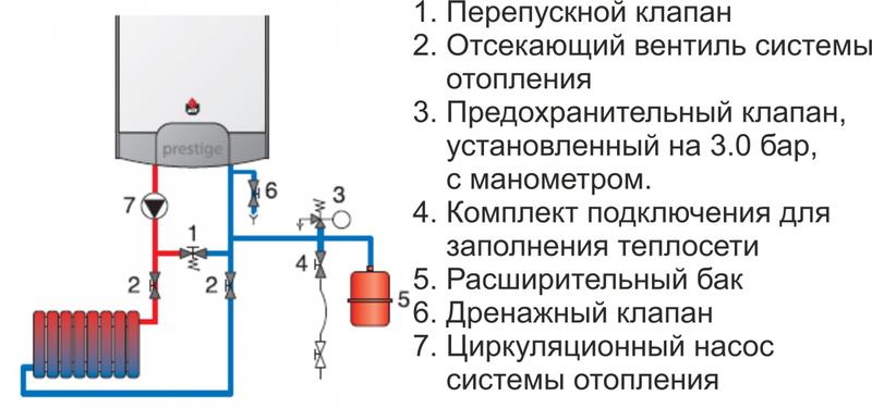 Схема обустройства котла одноконтурного типа