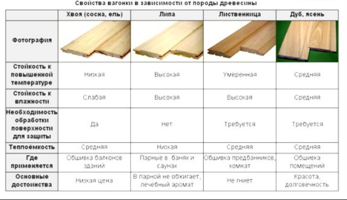 свойства вагонки в зависимости от породы древесины