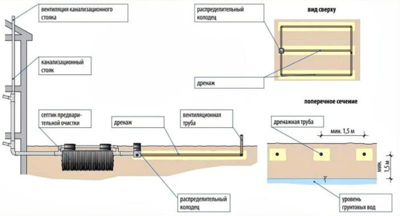 Канализационная система (чертеж)