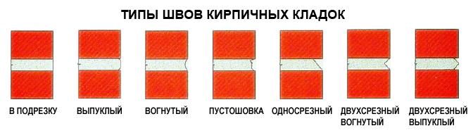 Разновидности швов кладки