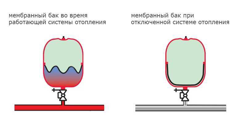 мембранный бак