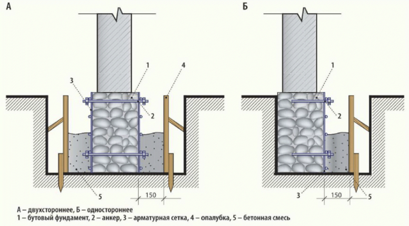 Ремонт ленточного фундамента