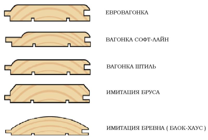 виды и типы вагонки