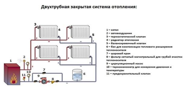 двухтрубная закрытая система отопления