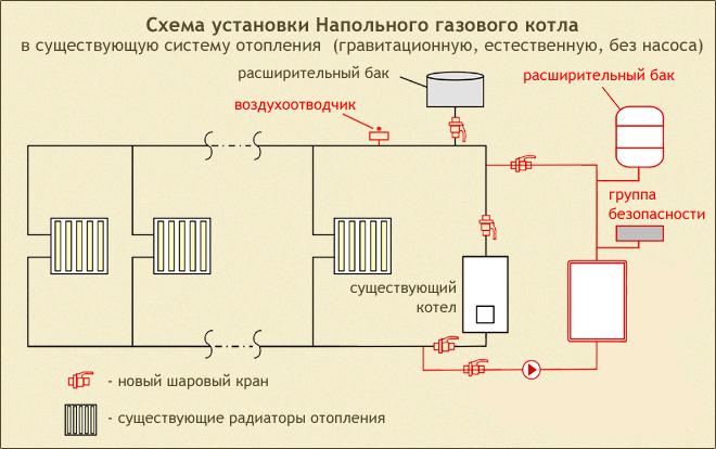 схема установки напольного газового котла
