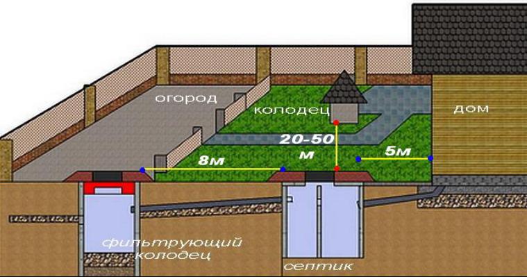 Расположение канализации на участке частного дома