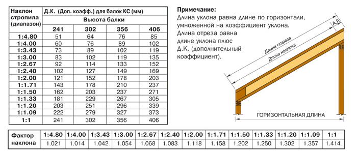 Стропильная система (таблица из ГОСТа 24454-80)