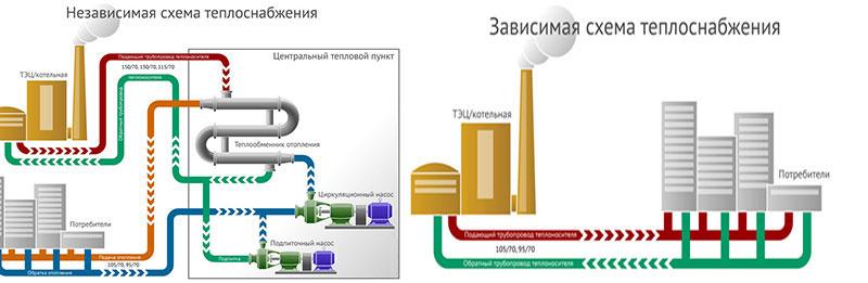 Независимая и зависимая схемы присоединения систем отопления