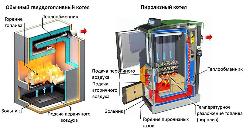 Твердотопливный котел в независимом подключении отопления