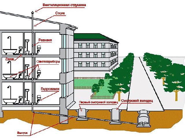 Схема обустройства встроенной канализационной системы для панельных домов