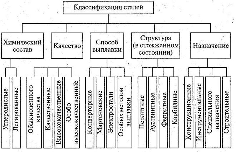 Как классифицируется сталь