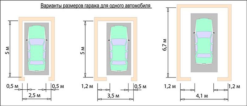 Стандартные габариты гаража для одной машины