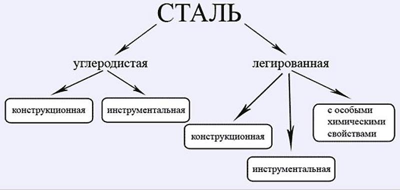 Классификация стали по конструктивному назначению