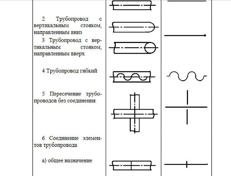 Фрагмент ГОСТ 21.206-93 по обозначениям труб и трубопроводных соединений