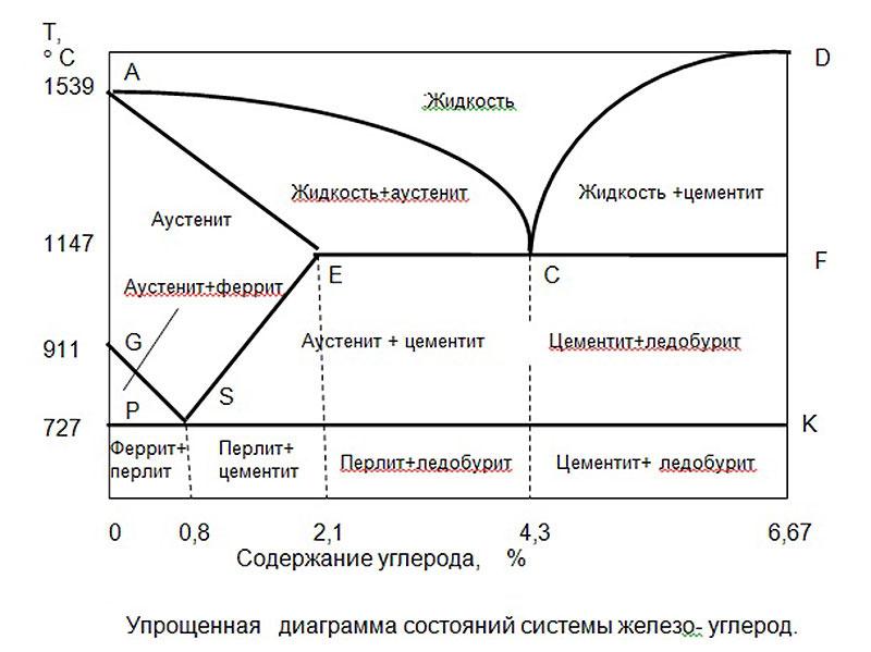 Диаграмма изменений свойств стали при добавлении углеродаДиаграмма изменений свойств стали при добавлении углерода