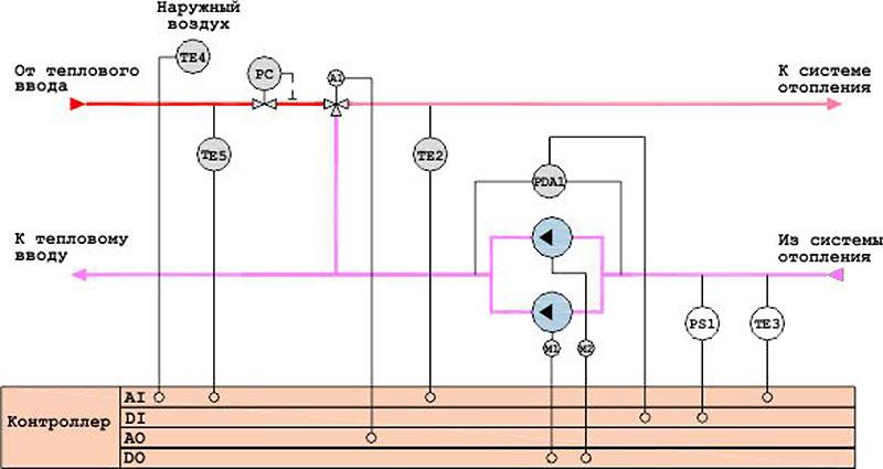 Одноконтурная зависимая схема теплоснабжения