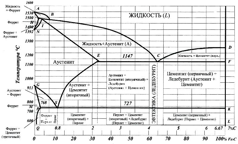 Диаграммы железо-углерод и железо-цементит