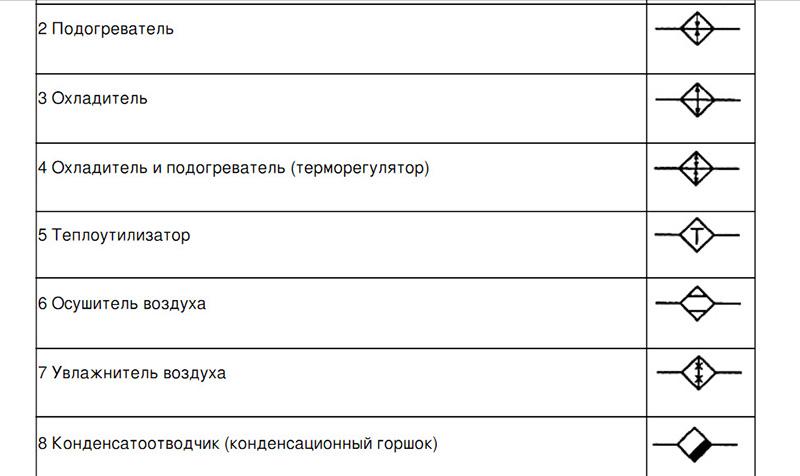 Фрагмент ГОСТ 21.205-93 по обозначениям запорной арматуры