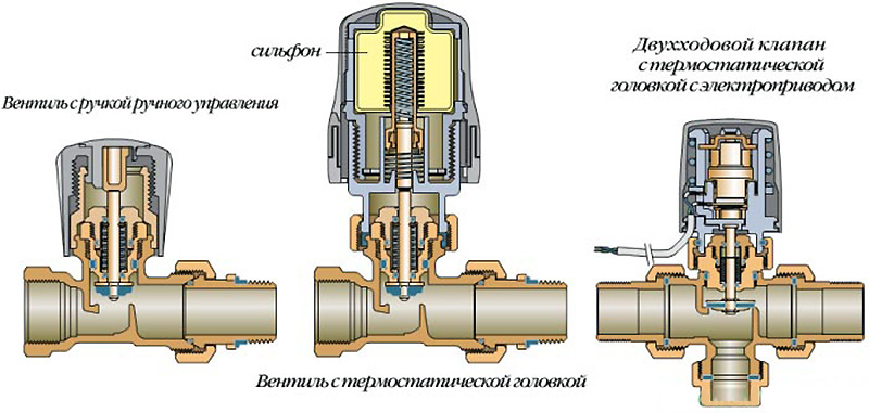Двухходовые клапана