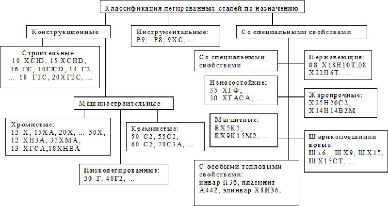 Таблица марок стали