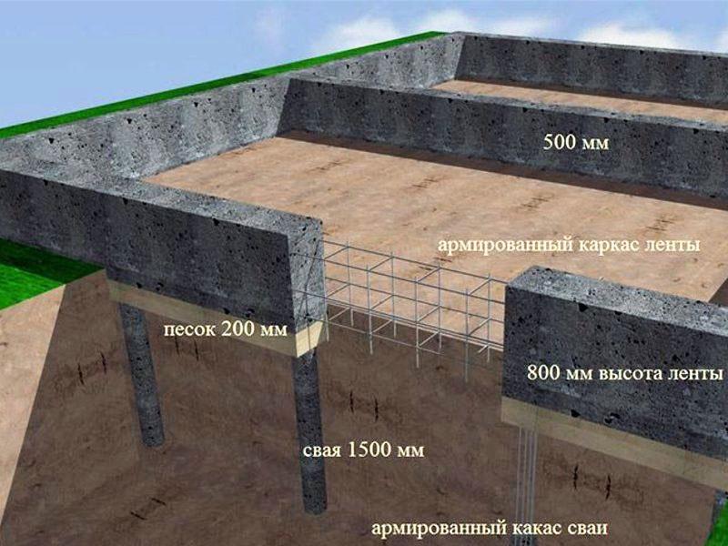 Ленточный фундамент гаража
