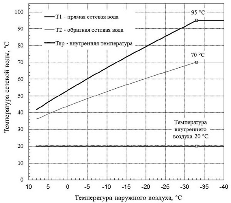 Отопительный температурный график для систем отопления