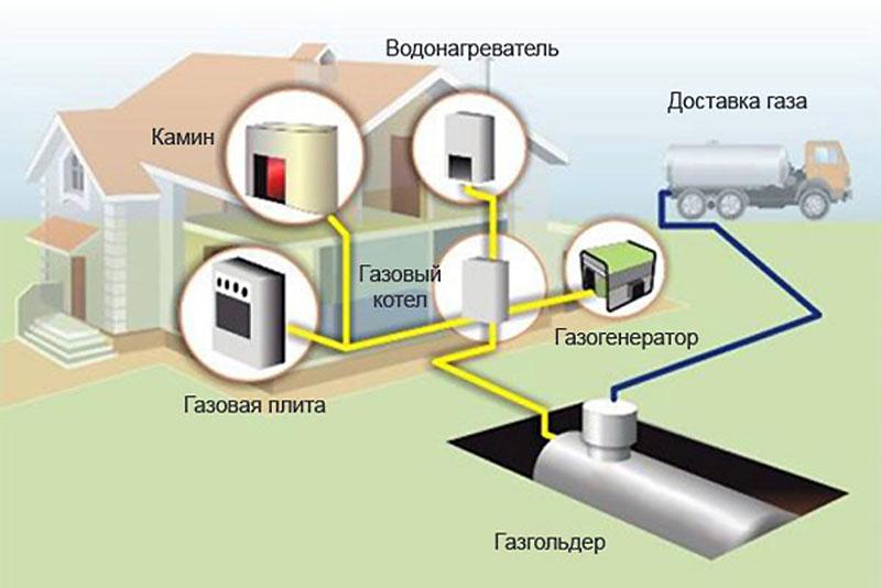 Газовый котел в независимом подключении отопления