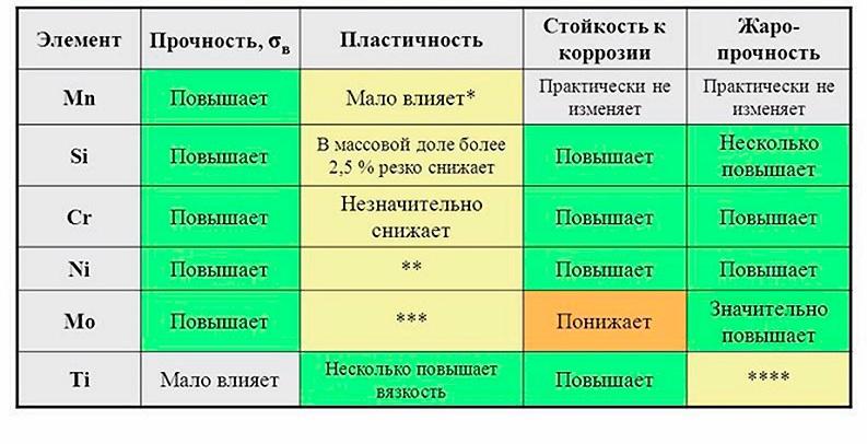 Влияние легирующих элементов на свойства стали